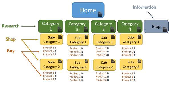 Sales grid