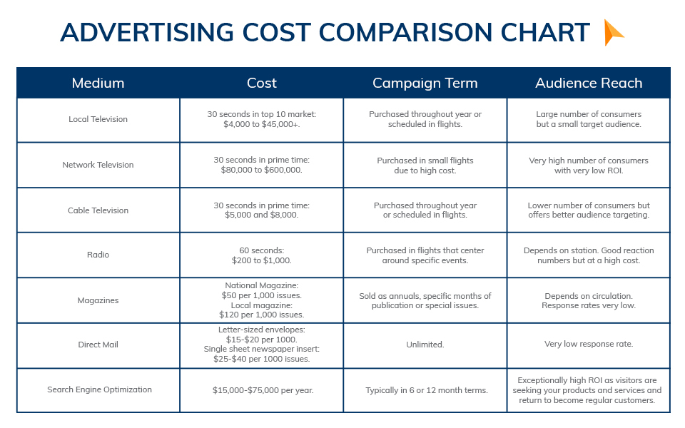 advertising comparison chart